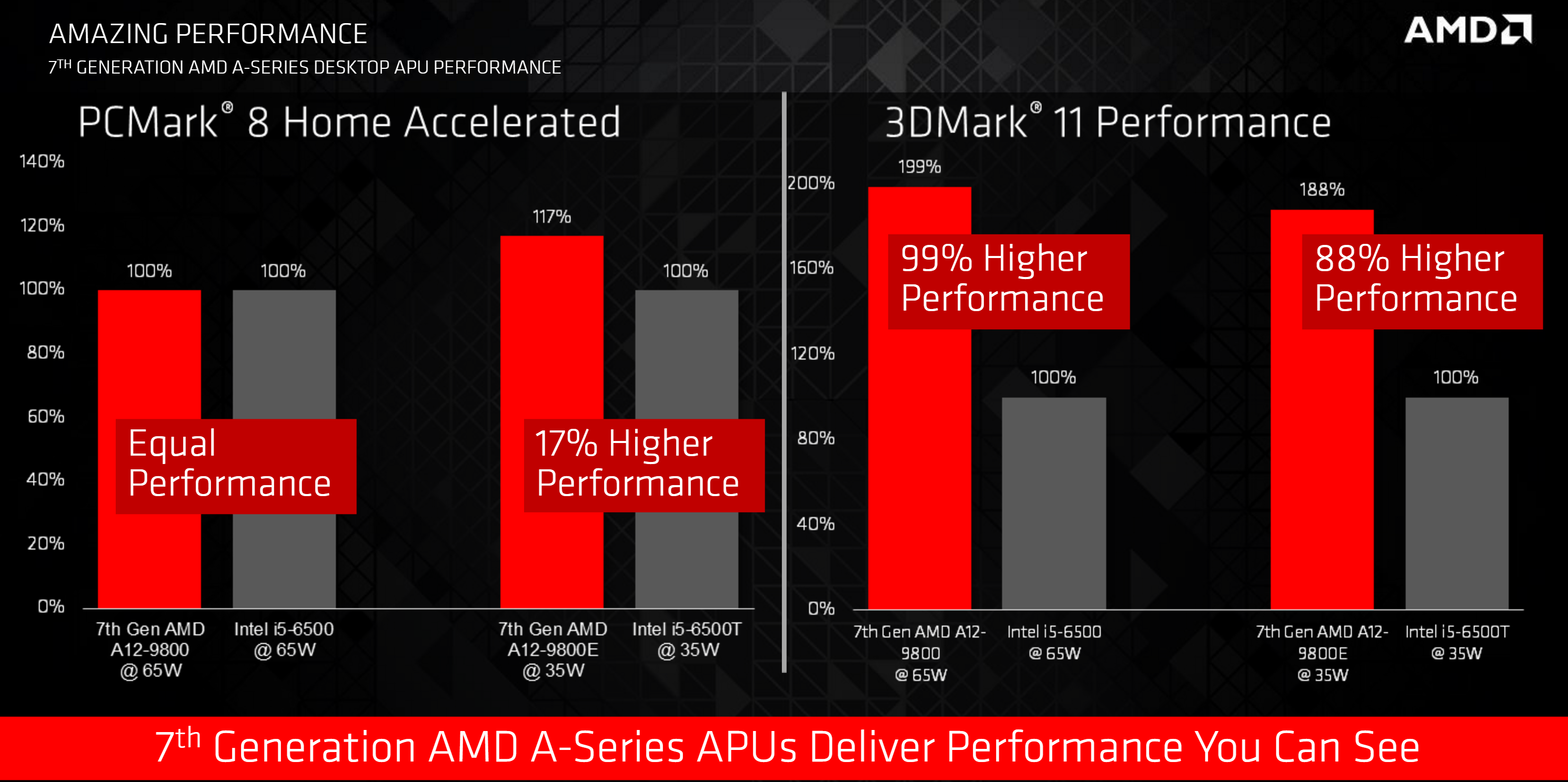 AMD's new Bristol Ridge processor is faster and more power ...