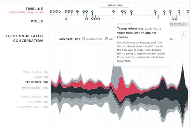 MIT Twitter dashboard muffles election news echo chamber