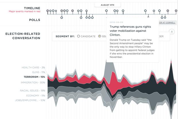MIT Twitter dashboard muffles election news echo chamber