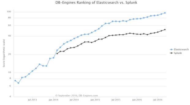 elasticsearch versus splunk