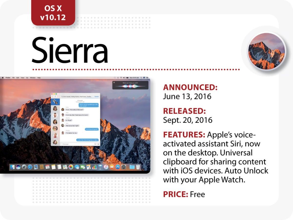The Evolution of Mac OS X [Sierra]