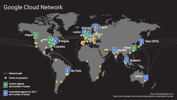 google cloud network