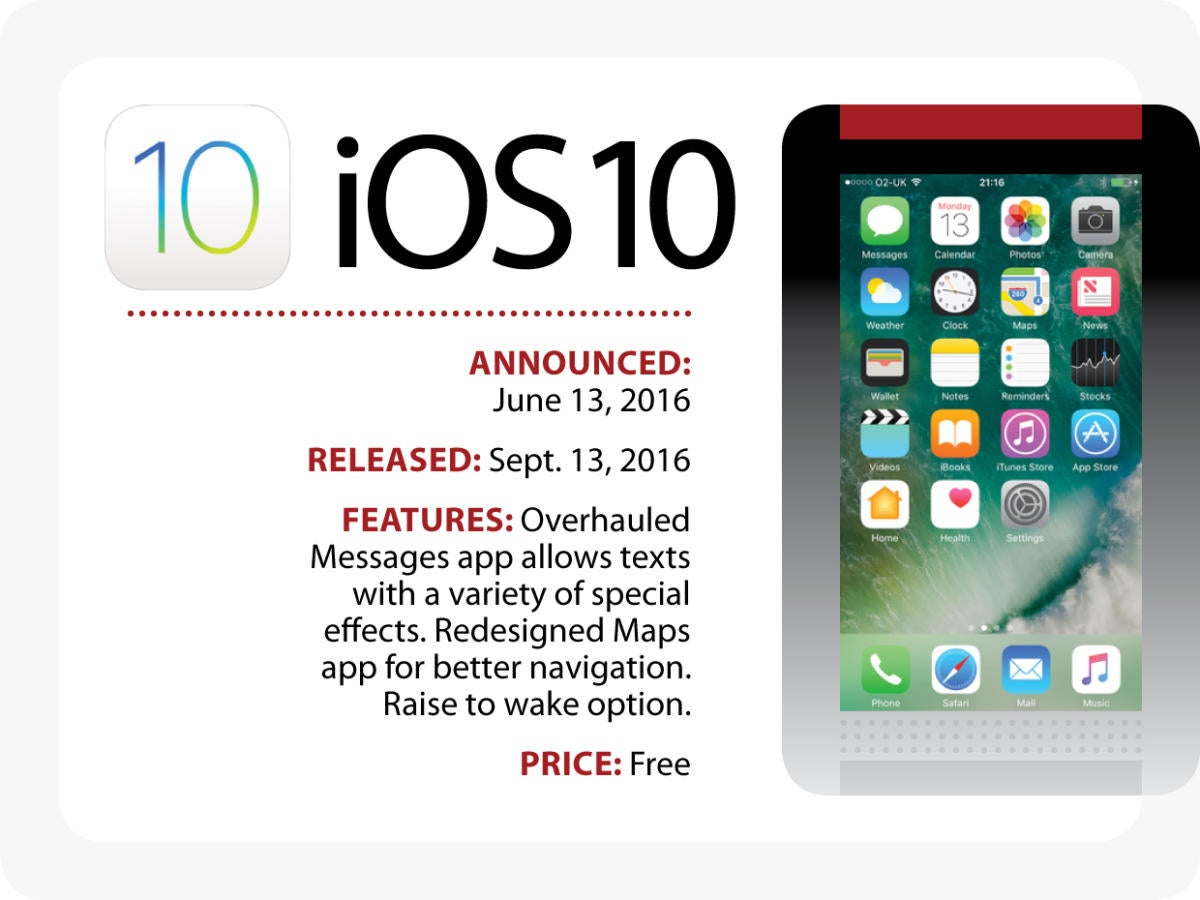 Evolution of iOS: iOS 10