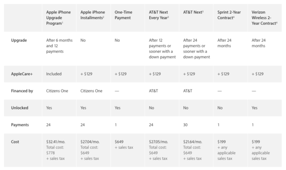 iphone buying chart