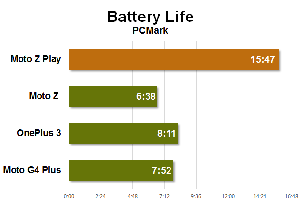 moto z play benchmarks battery