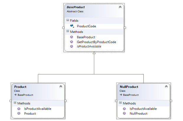 How to handle null references using the NULL Object Pattern in  Net