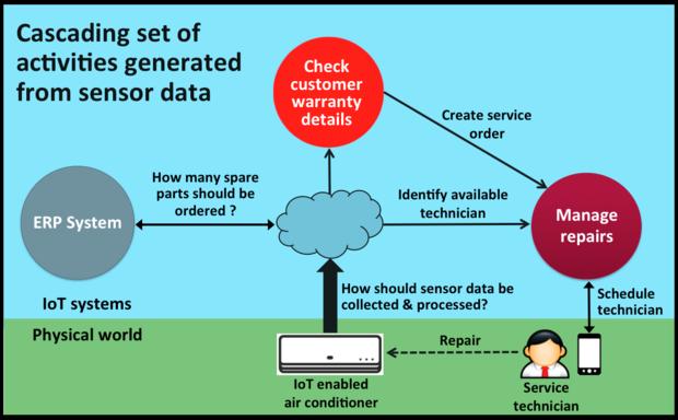 Oracle IoT, Service Cloud, SkilledAnalysts.com