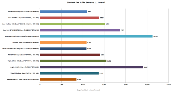 Origin EON17-X 3DMark Fire Strike Benchmark Results