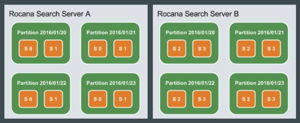 rocana search partitions slices