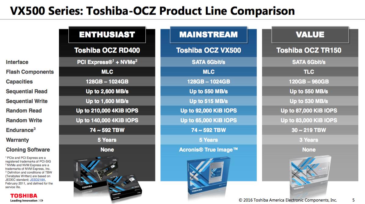 Toshibas New Ssd Line Features Rock Bottom Pricing Computerworld V Gen Sata 3 120gb Kalender Vx500 Comparison Toshiba