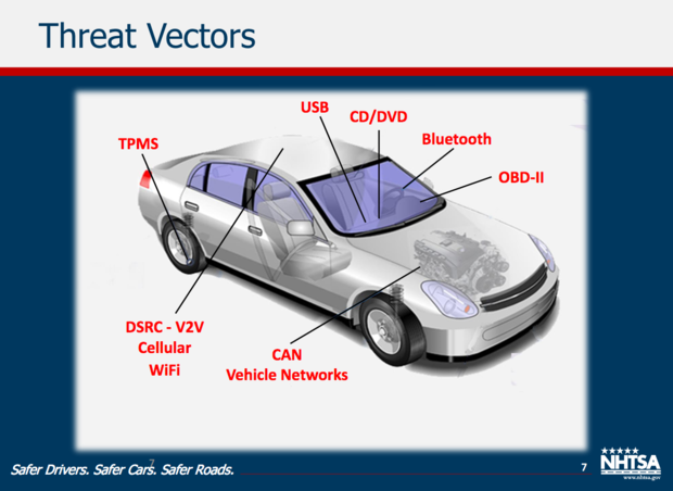 Cybersecurity V2I vehicles cars security