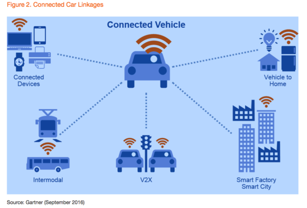 connected car WiFI