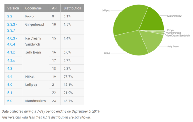 september android numbers