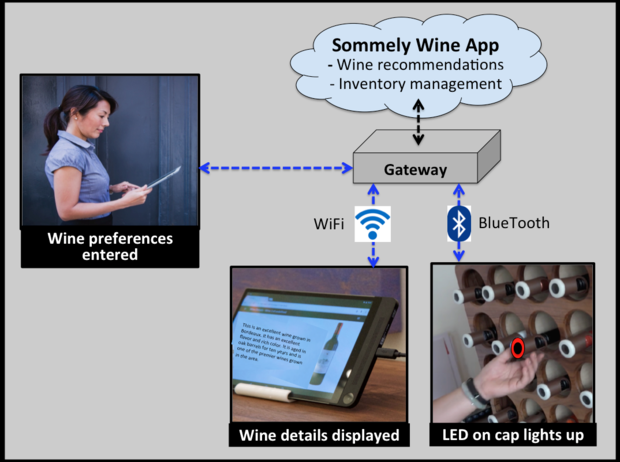 Sommely smart cap, wine selection, Intel, SkilledAnalysts