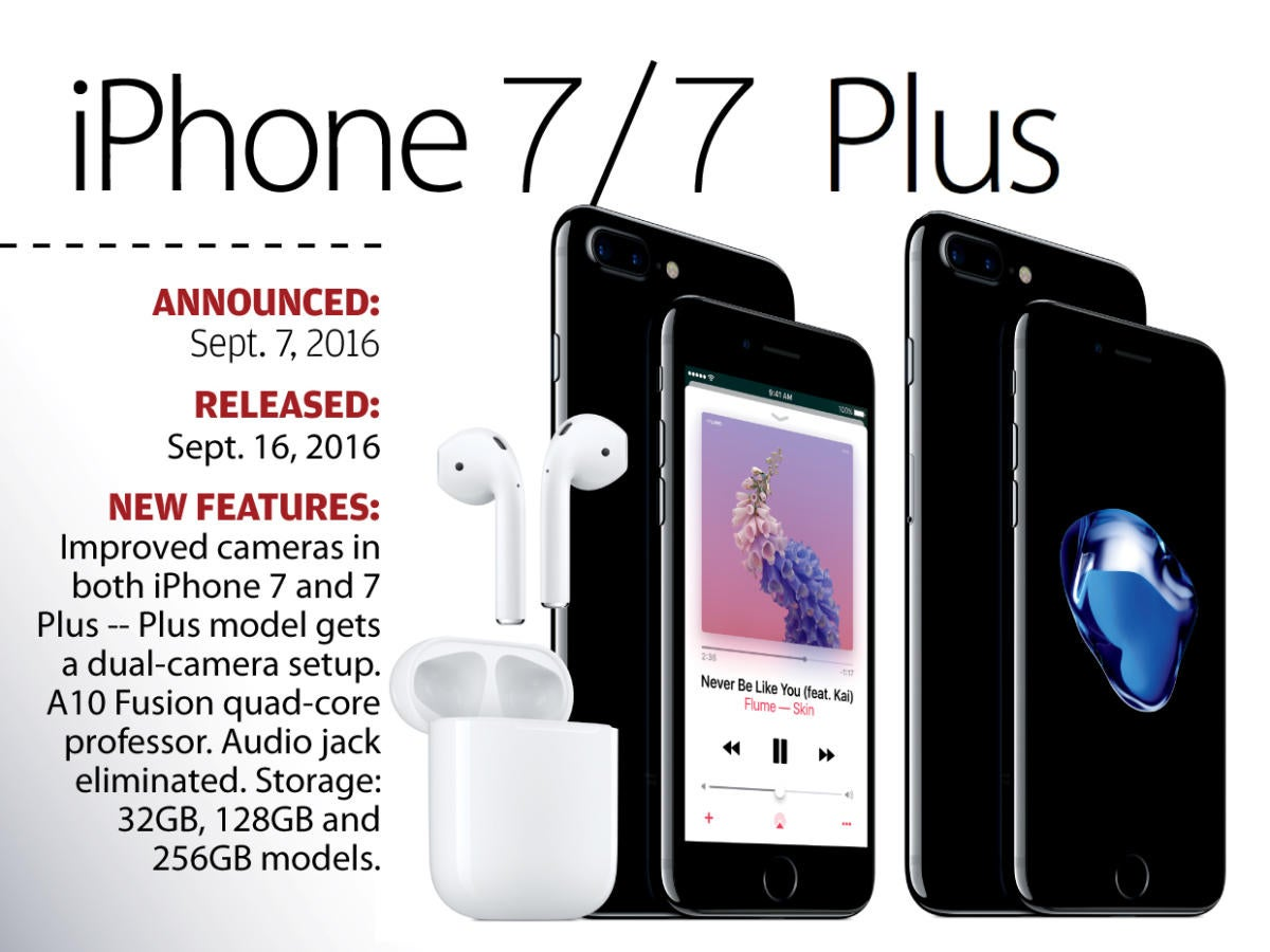 Apple\'s iPhone evolution: The iPhone 7 and 7 Plus