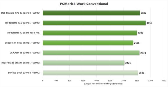 x1 yoga pcmark 8 work conventional v2