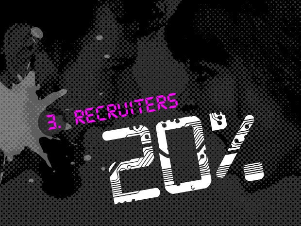 3. Recruiter (20.0 percent)