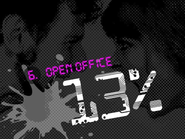 6. Office (13.1 percent)