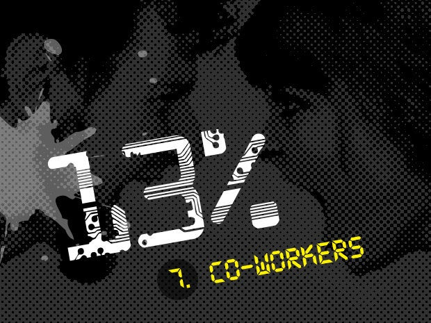 7. Co-workers (13.1 percent)