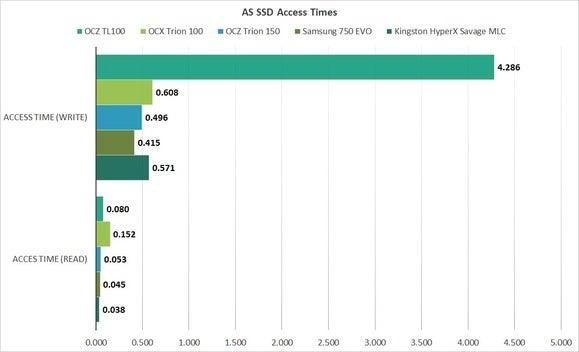 access times tl100