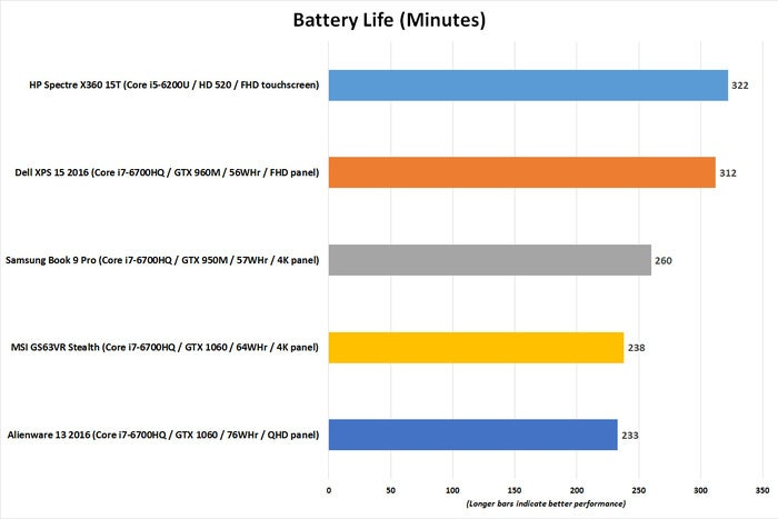 alienware 13 2016 battery life