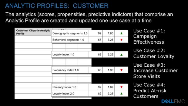 analytic profiles