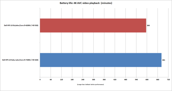 dell xps 13 kaby lake 4k avc tears of steel 255 nits battery life
