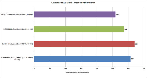 dell xps 13 kaby lake cinebench vs skylake broadwell