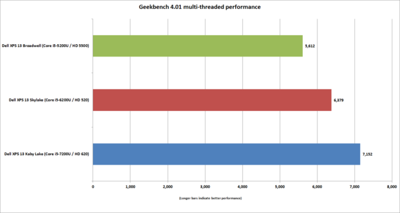 dell xps 13 kaby lake geekbench 4 multi threaded performance