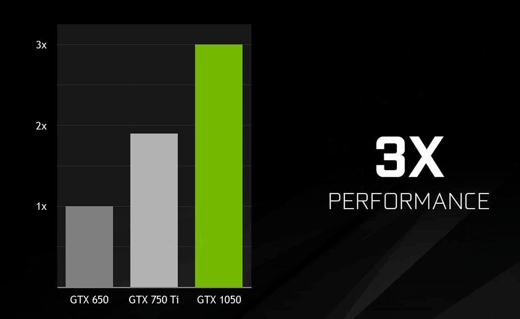 FusRoDah9942 | GeForce GTX 1050 Ti Gigabyte ... - Game-Debate
