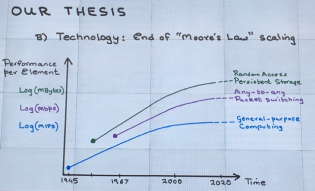 end of moores law