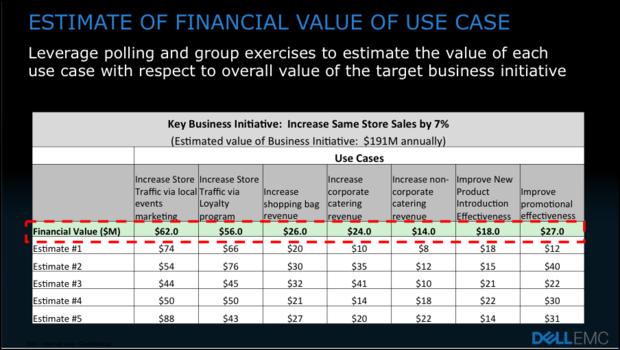estimate of financial