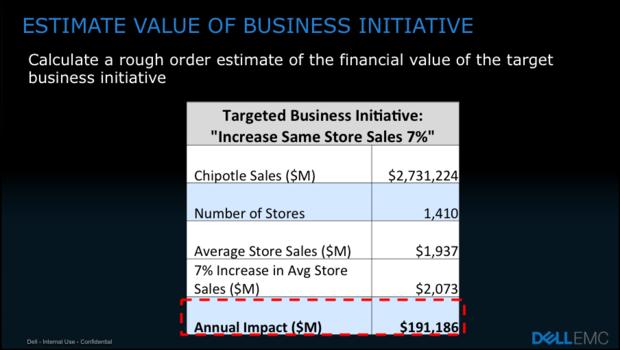 estimate value