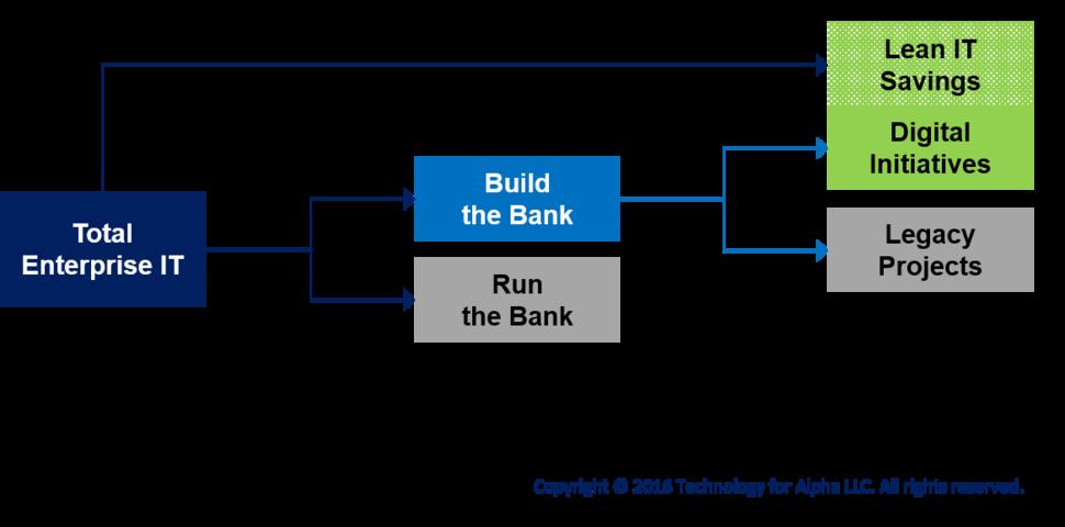 funding digital