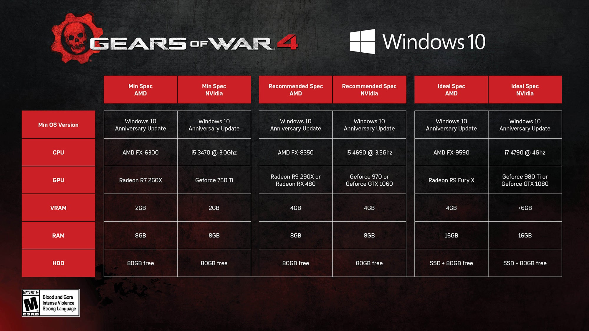 Gears of War 4 PC benchmark performance tested | PCWorld