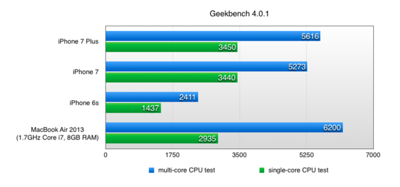 geekbench4 iphone7plus