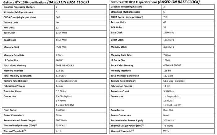 geforce gtx 1050 and 1050 ti specs