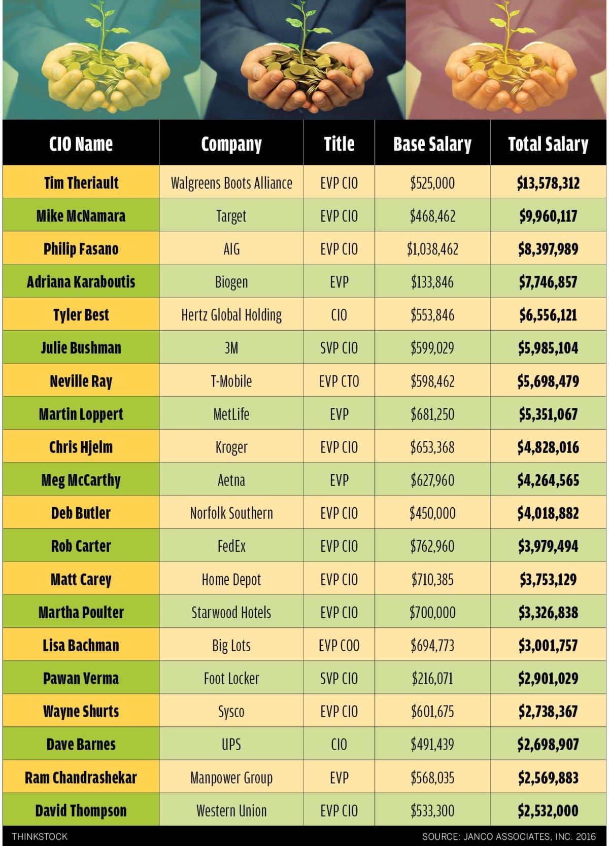 highest paid cio 2016