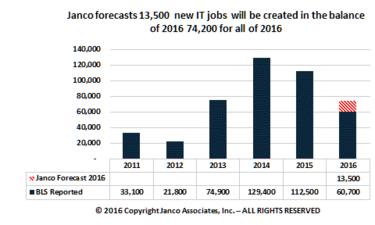 janco jobs 2016