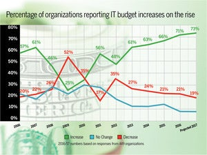 nw budget increase chart
