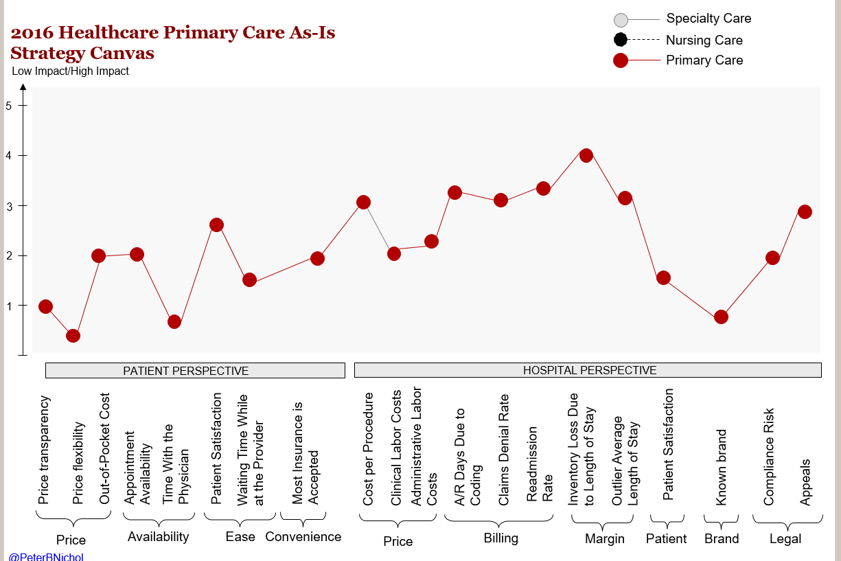2016 Healthcare Primary Care As-is Strategy Canvas