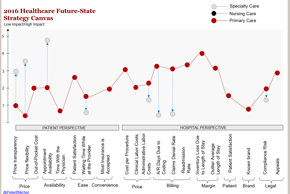 2016 Healthcare Future-state Strategy Canvas