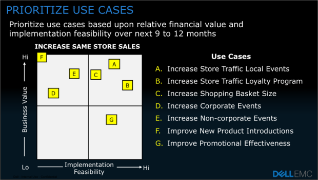 prioritize use cases