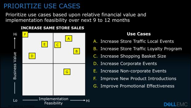 prioritize use cases