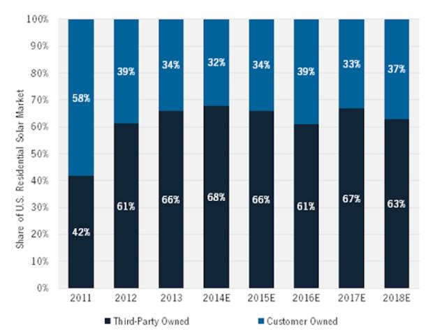 residential solar market share