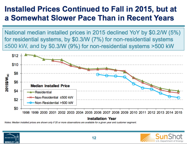 Rooftop Solar Installation Prices Drop As Does Payback