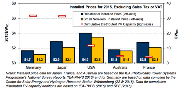 Rooftop solar prices