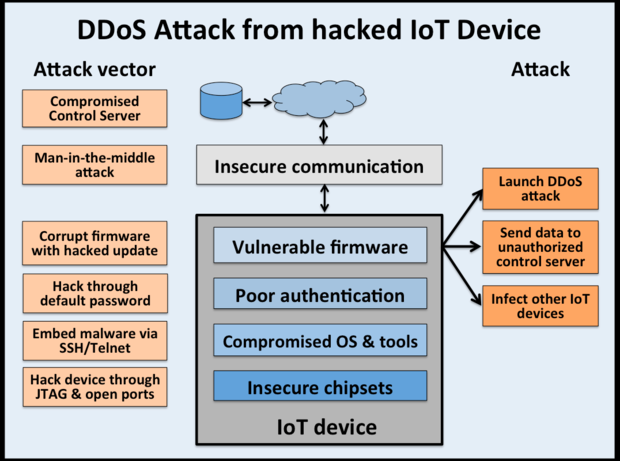 DDoS attacks using IoT devices follow The Manchurian Candidate model
