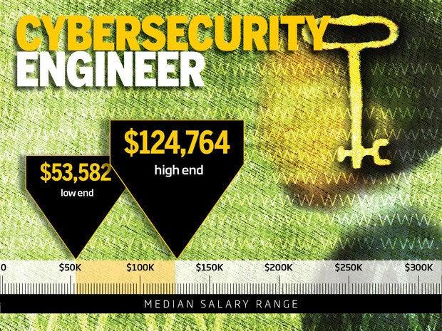 9. Cybersecurity engineer