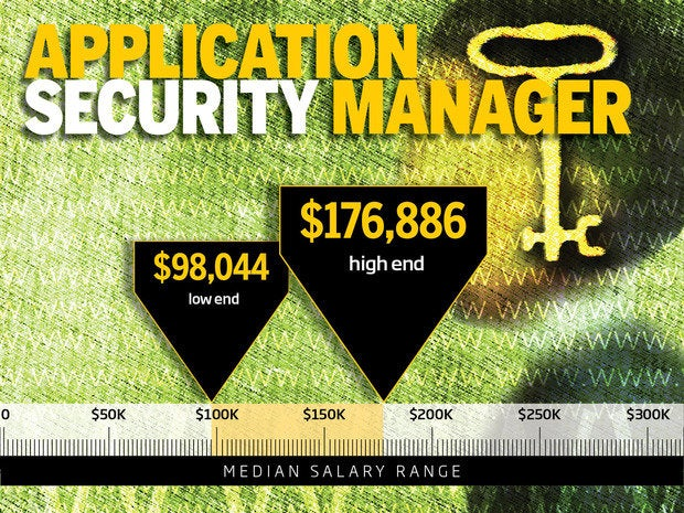 10. Application security manager